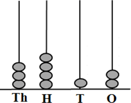 In this image shows the 4-digit number abacus – Choice A