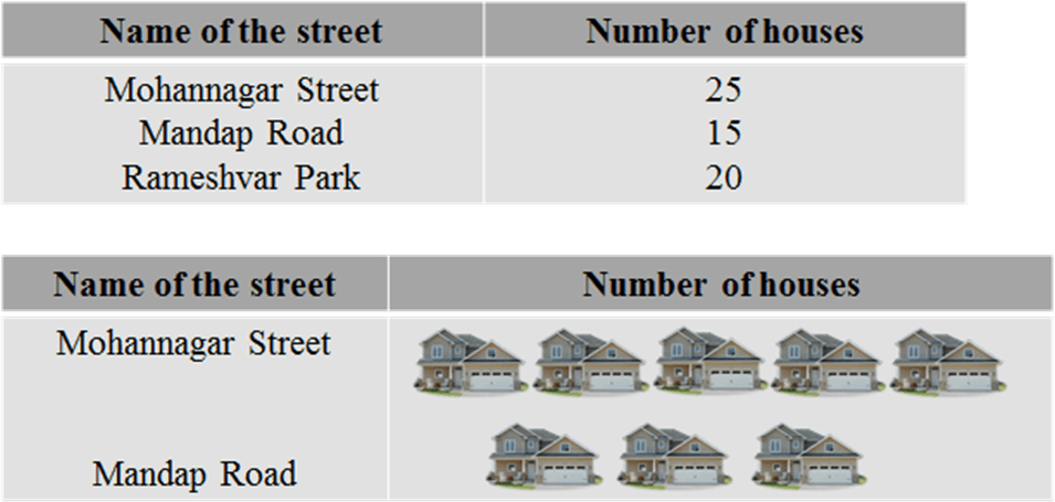 Tables shows the number of houses on some streets of a town