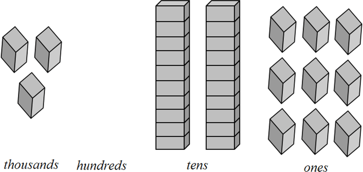 This figure shows the place values in each numbers