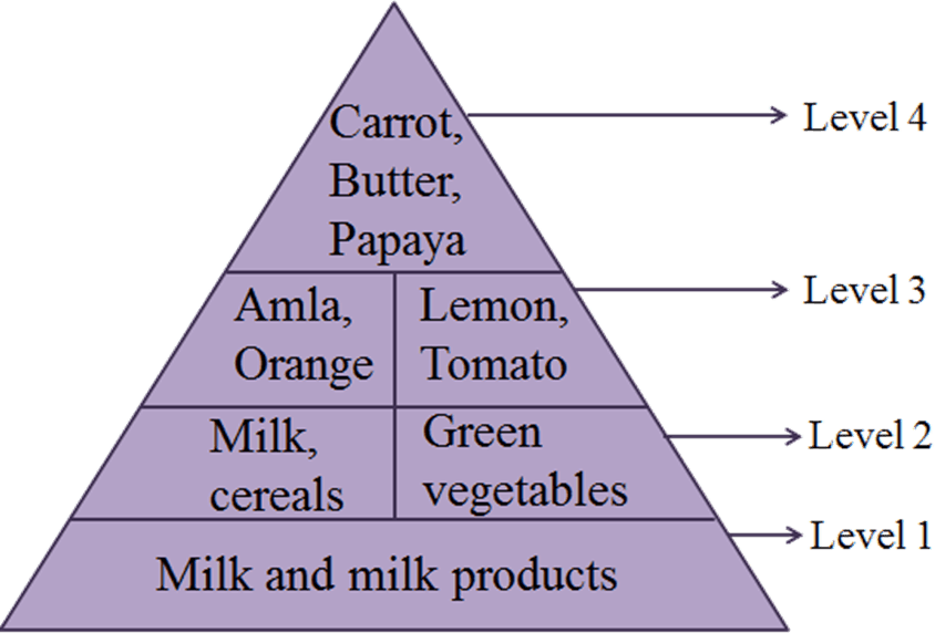 This diagram shows the food containing vitamin/mineral