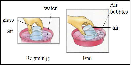 This diagram shows the experiment with water