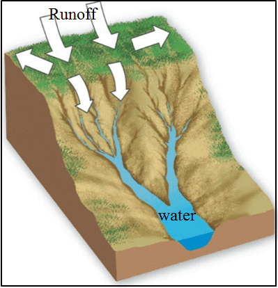 This diagram shows one type of the erosion