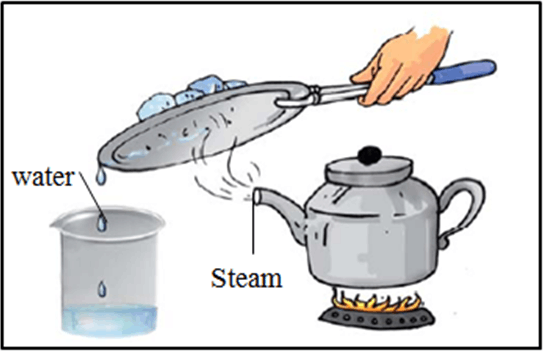 This diagram shows the kettle being steam and water vapor