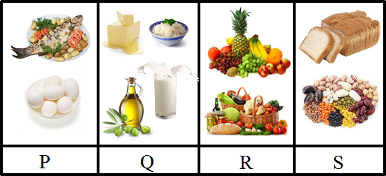 This picture shows the groups of food substances