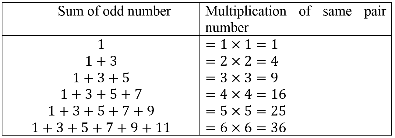 Table of Sum of odd numbers &Multiplication of same pair number