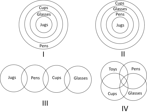 Showing the ven-diagram