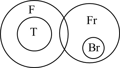 Venn diagram of conquering syllogism problems : Choice A