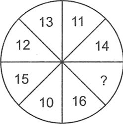 A circle containing different numbers in its each quarter