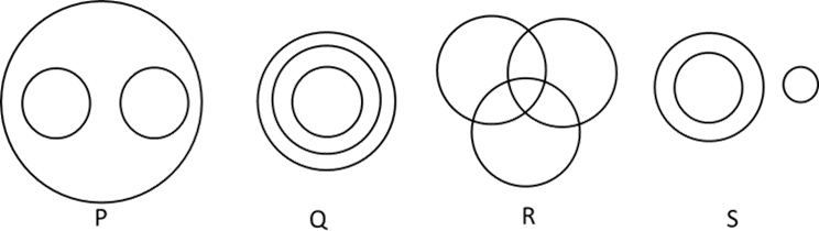 Four different Venn- diagrams - Sets given