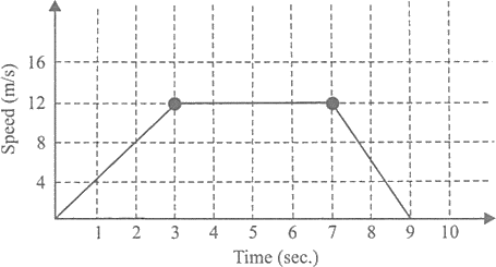 Graph of Speed vs. Time