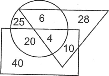 A circle, triangle and rectangle have some numbers