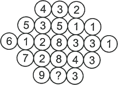Circles having some numbers