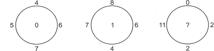 Circles containing some values logically