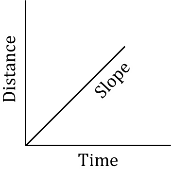 Graph of Distance vs. Time