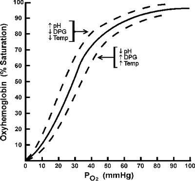 Knowing the oxygen dissociation curve