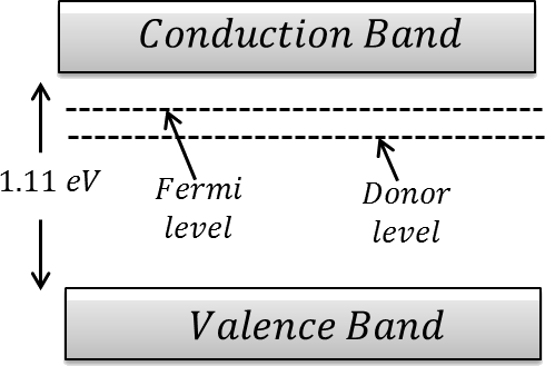 Relation between the valence bond and conduction bond