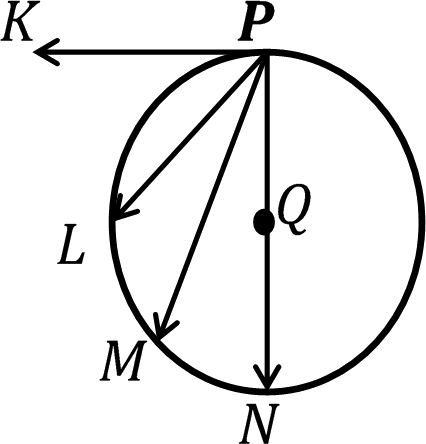 Circle having Q charge at the center