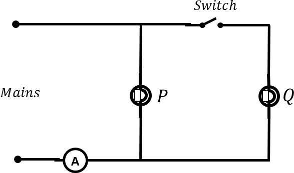 Circuit with bulbs P and Q, Ammeter and switch