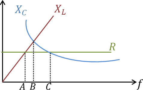 Graph of R, XL and XC