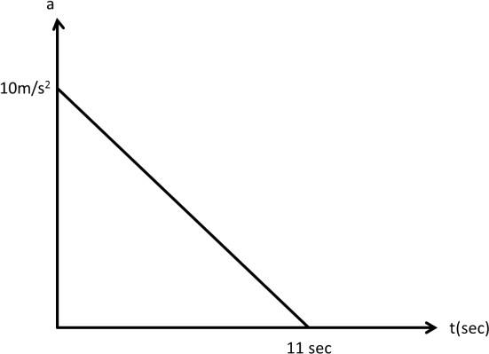 Its acceleration (a) versus time (t) graph is as shown in.