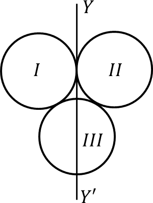 Arrangements of three circle along the axis YY'