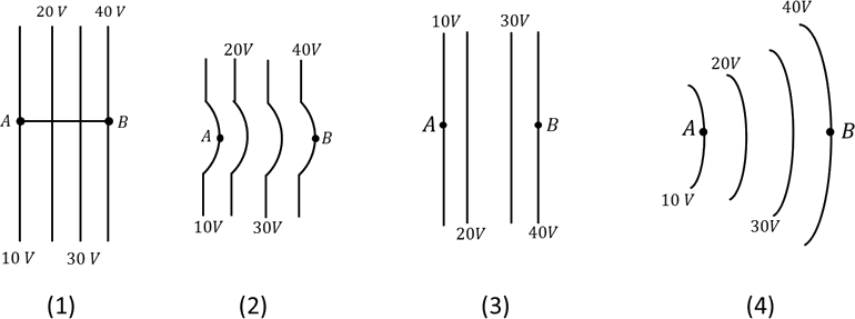 In figure Regions of Equipotential