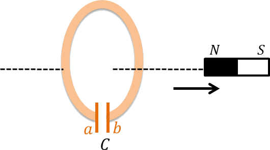 Conducting loop containing capacitor