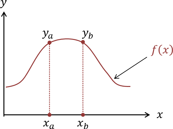 Graph of function y = f(x)