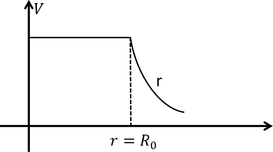 Curve of potential → distance (r)