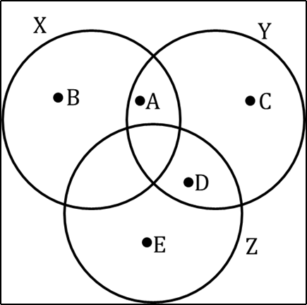 Figure shows three labeled points of circles