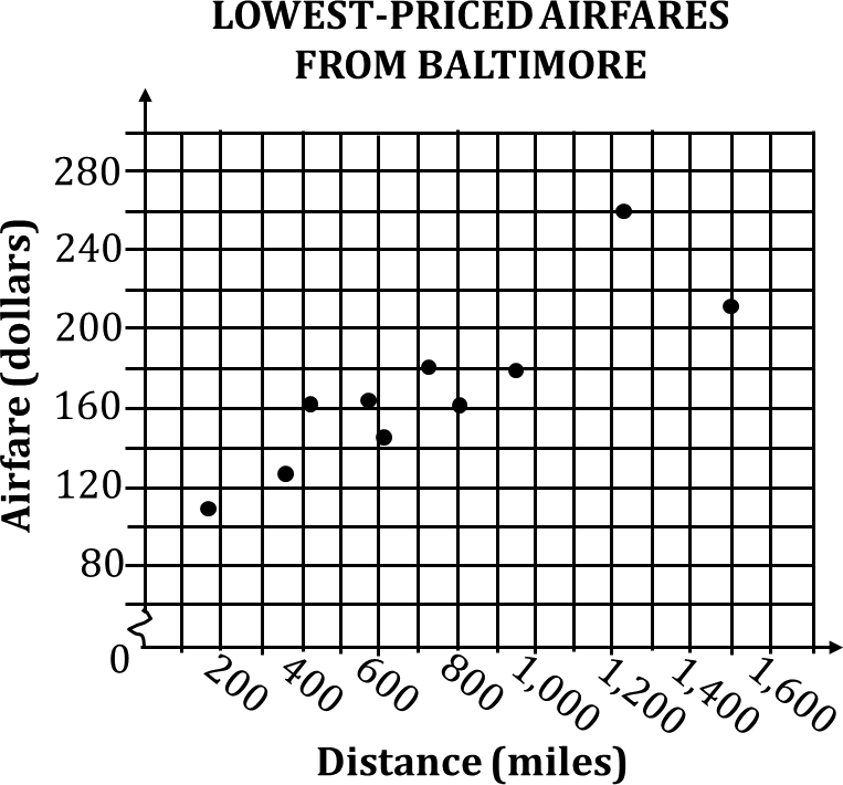 Scatterplot shows airfares in relation to the flight distance
