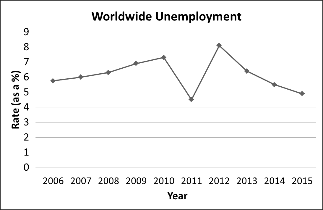 Line graph shows worldwide unemployment