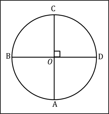 Figure shows the center of the circle and diameter