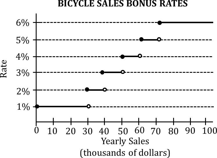 Graph shows bicycle sales bonus rates