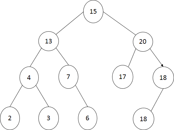 The inorder traversal tree