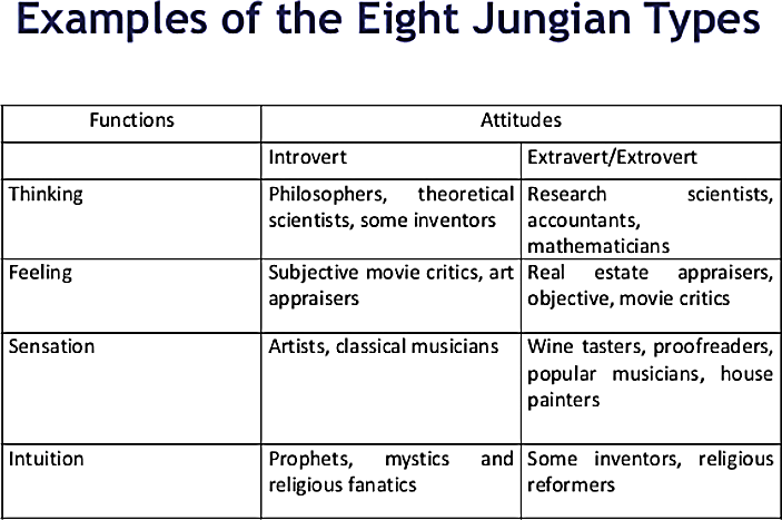 Example of Carl Jung's eight types of personality
