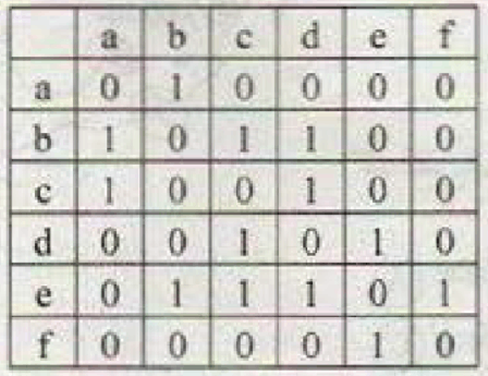 Matrix with a relation to b as 1