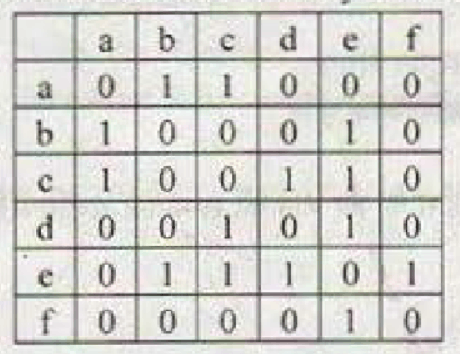 Matrix with a relation to b and c as 1.