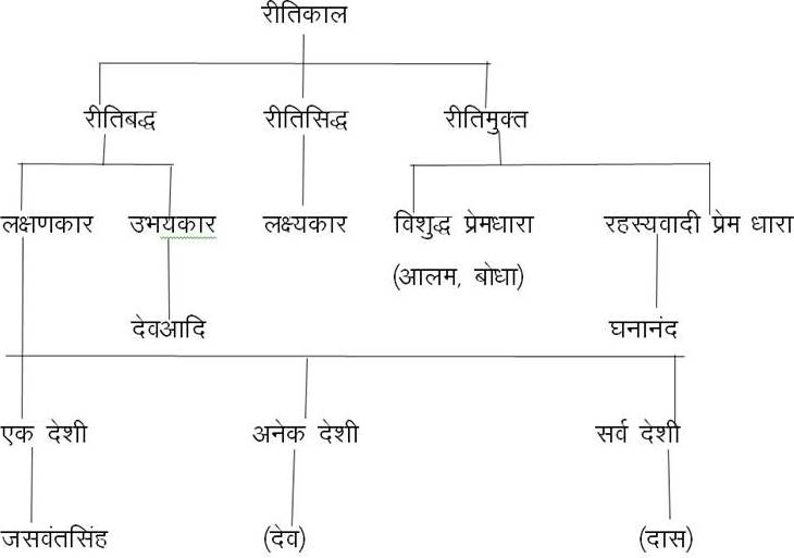 Division of Ritikal literature