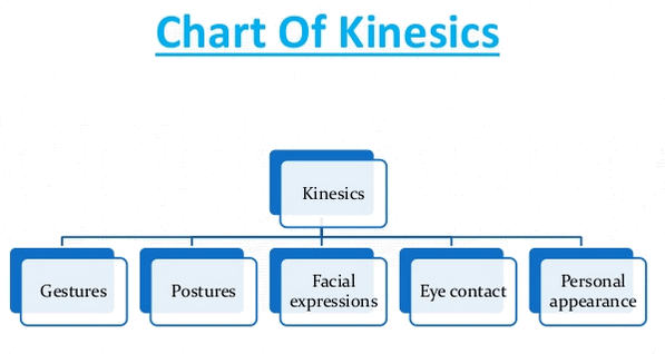 Image shows Chart of kinesics