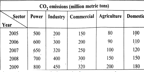 Image showing data of CO2 emission from various sectors