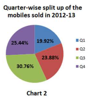 Q 25 to 27 Pie Chart of Quarter-Wise Split up of the mobiles …