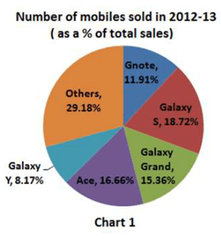 Q 25 to 27 Pie Chart of Number of mobiles Sold