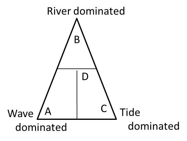 A diagram identify the correct shape of the delta