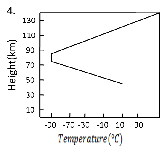 Four a temperature distribution in the Earth's atmosphere