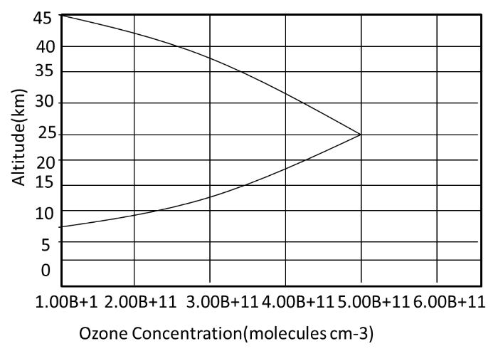 The total ozone column abundance (molecules ) between 10 and 40 km, for the hypothetical ozone profile