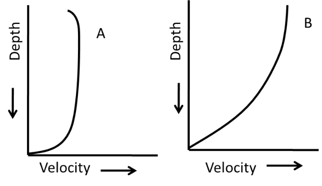 Vertical distributions of velocities of glacier/stream are shown above