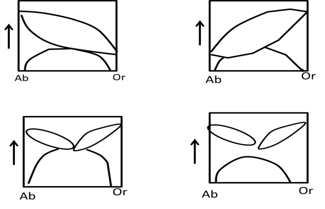 Elements A, B, And C in the following diagram represent