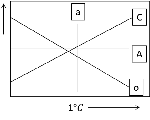 The following P-T diagram depicts four metamorphic reaction A,B,C, and D.