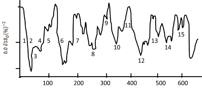 Cyclic variations in oxygen isotope composition